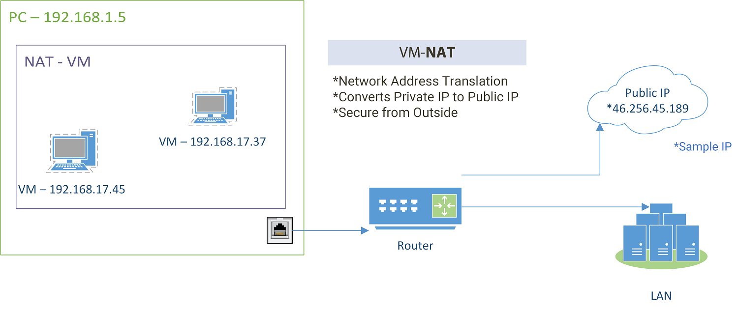 Configure Router to Access Internet (Serial Cable-SSH) LAN