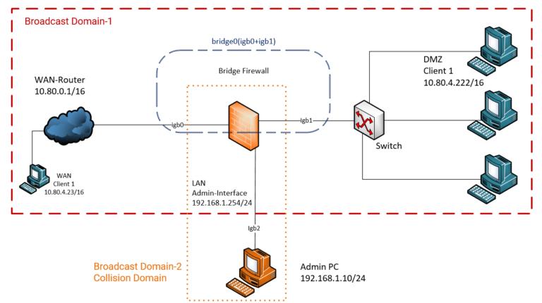 Opnsense Bridge Firewall Stealth