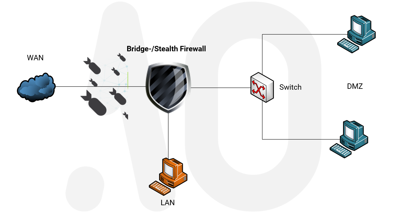 Opnsense Bridge Firewall Stealth Invisible Protection